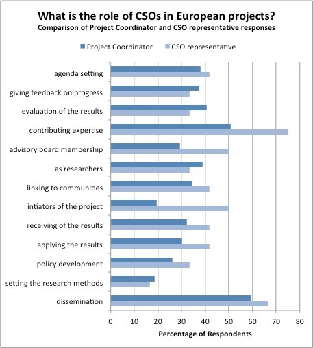 The perceived roles of CSOs in European projects
